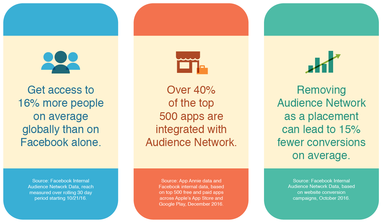 RESULTS AUDIENCE NETWORK