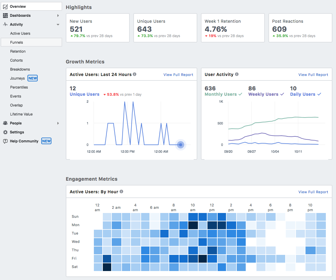 Facebook Analytics overview screen