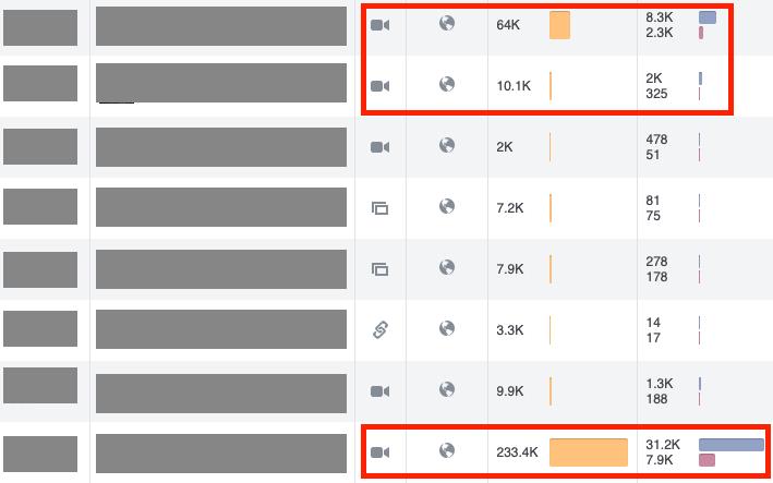 Facebook video engagement