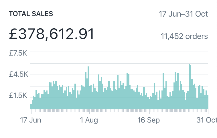 Screenshot 2020-03-25 at 18.26.58 (shopify 3 - sustained through summer