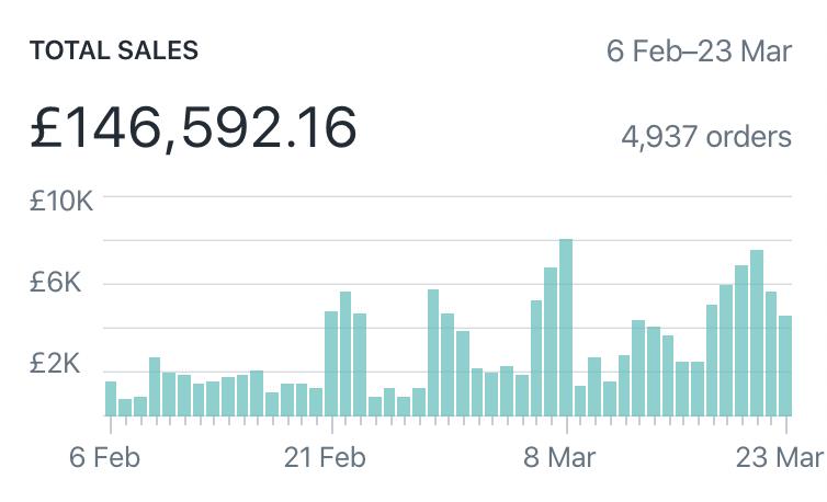 Screenshot 2020-03-26 at 15.24.25 (shopify 5 - 6 feb to 23 mar)
